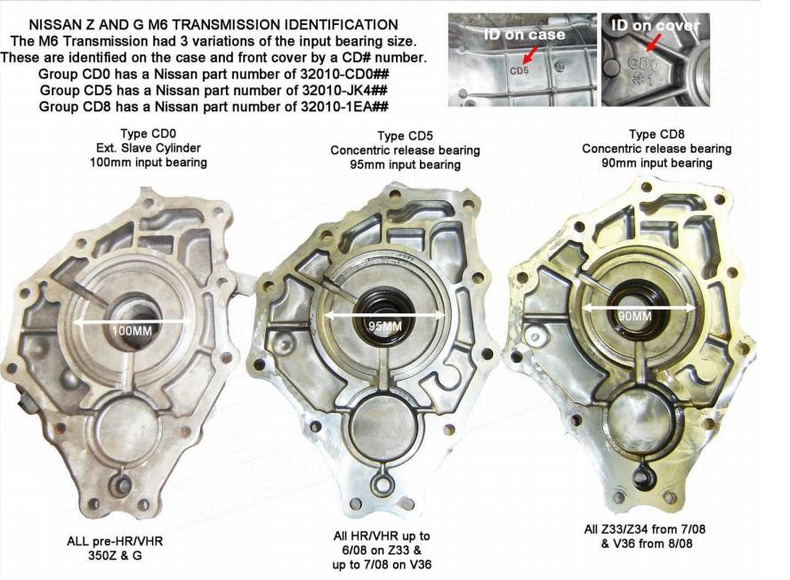 Volvo Whiteblock and Toyota 2JZ to 350Z 370Z G35 G37 6-Speed Transmission  Adapter